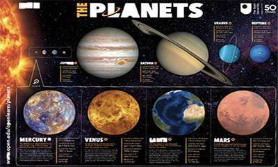 Free Solar Planet Poster